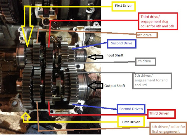 94 rf900 r second gear issue page 3 suzuki gsx r motorcycle so ive done some more reading and such and made this diagram of what i think everything is