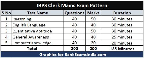 ibps-clerk-mains-exam-pattern