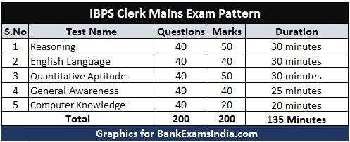 ibps-clerk-mains-exam-pattern
