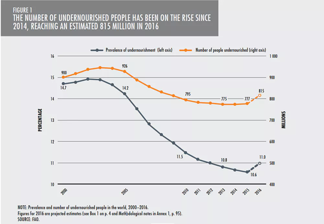 Prevalence of undernourishment (left axis, black) and number of people undernourished (right axis, orange), 2000-2016. The number of undernourished people has been on the rise 2014, reaching an estimated 815 million in 2016. Graphic: FAO