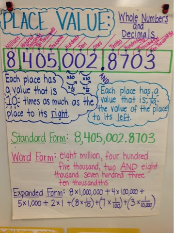 Mrs Schaefers 5th Grade Class Place Value Anchor Chart