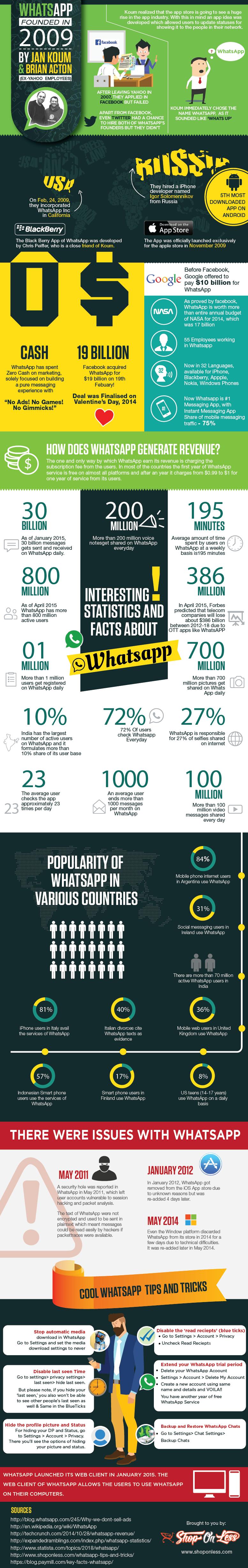 47 estadísticas y datos interesantes sobre WhatsApp