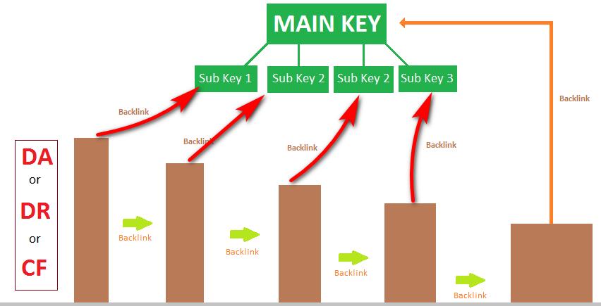 Entity Link Building - Entity website