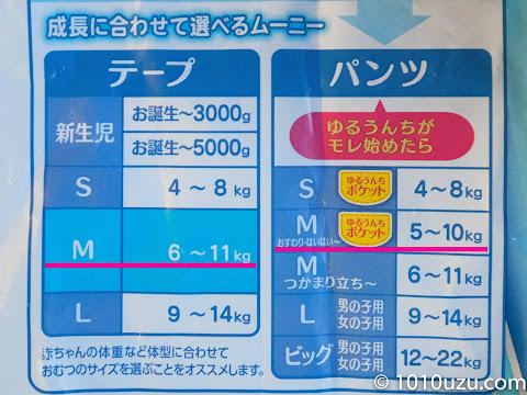 ムーニーテープMは11kgまでだがパンツMはいはいは10kgまで