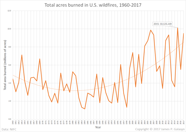 Total acres burned in U.S. wildfires, 1960-2017. Data: NIFC. Graphic: James P. Galasyn