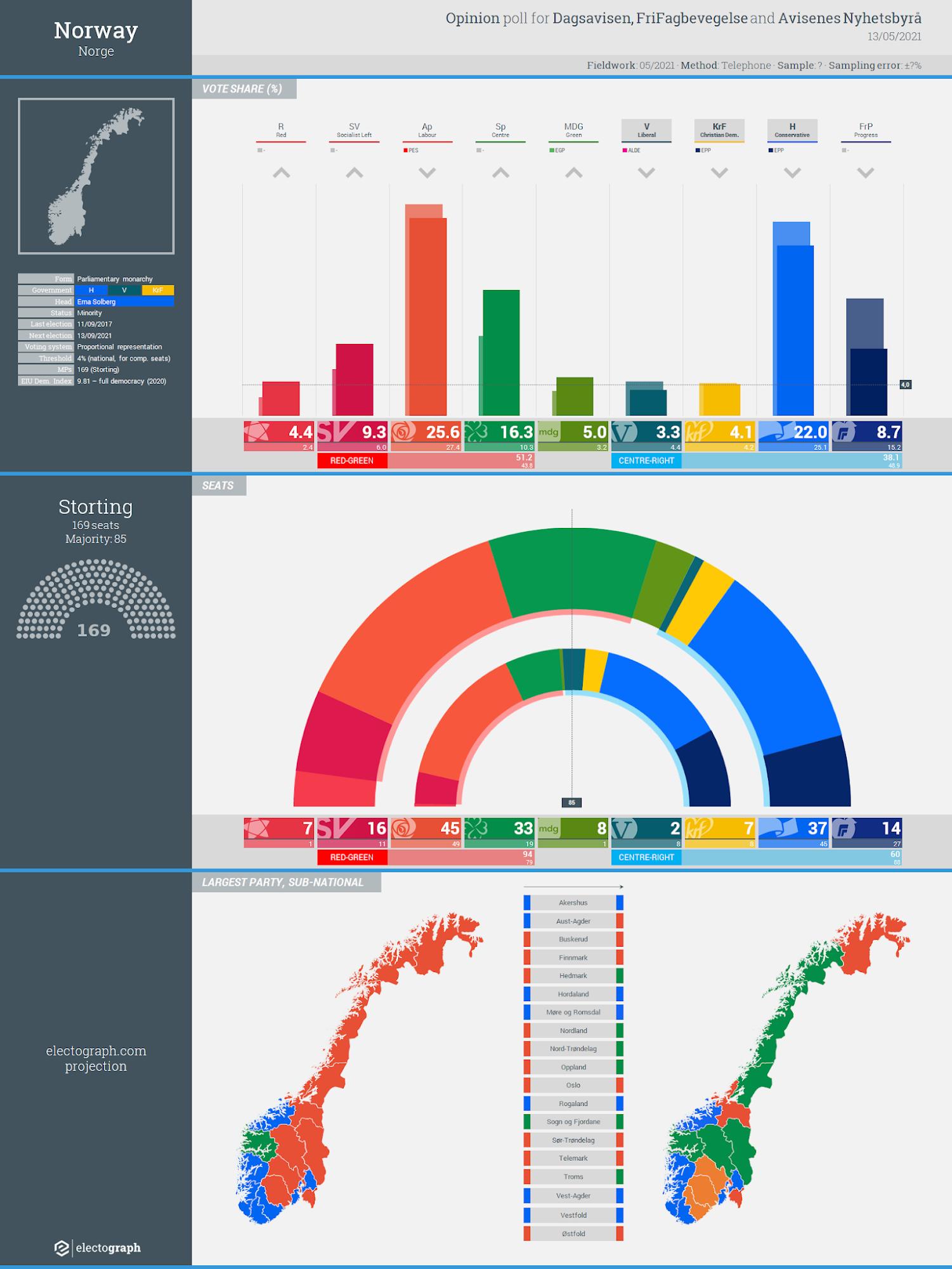 NORWAY: Opinion poll chart for FriFagbevegelse, Dagsavisen and Avisenes Nyhetsbyrå, 13 May 2021