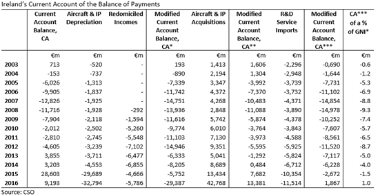 Bop Current Account Adjustments Table