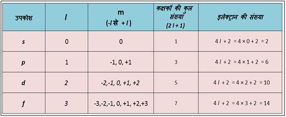 चुम्बकीय या दिशामान क्वाण्टम संख्या Magnetic or Orientation Quantum Number