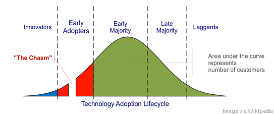 Technology-Adoption-Lifecycle-Gap