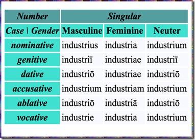 Industrius