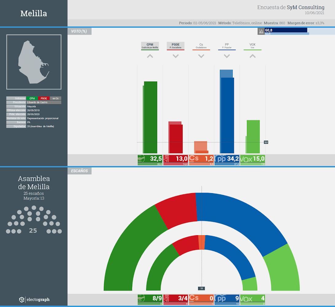 Gráfico de la encuesta para elecciones autonómicas en Melilla realizada por SyM Consulting, 10 de junio de 2021