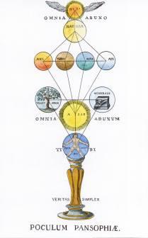 Redrawn 1 From Die Lehren Der Rosenkreuzer Aus Dem 16ten Und 17ten Jahrhundert, Alchemical And Hermetic Emblems 2