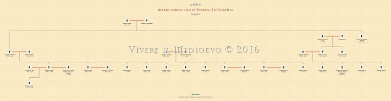 Albero genealogico Ruggero I, completo