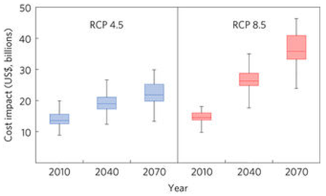 National cost impact from failing to adapt asphalt grade. Range of costs vary by year and RCP scenario considered. The projected costs are similar by RCP for the 2010–2040 period, but increases substantially by 2070–2100 period. The boxed areas enclose the 75th and 25th percentile range from t… Graphic: Underwood, et al., 2017 / Nature Climate Change