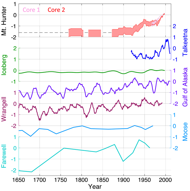 The reconstructed Mt. Hunter temperature record (top) compared with instrumental (Lawrimore et al., 2011) and paleoproxy (Clegg et al., 2010; Davi et al., 2003; Hu et al., 2001; Loso, 2009; Wiles et al., 2014) temperature records from low‐elevation sites in southern and central Alaska. The records from Core 1 (pink) and Core 2 (red) both show a pronounced warming. The dashed black line indicates the maximum temperature relative to present during periods with no melt layers. The Mt. Hunter records are shown as 31‐year running means for clarity. All data are shown in °C relative to present with a consistent y scale between each data set. Graphic: Winski, et al., 2018 / Journal of Geophysical Research