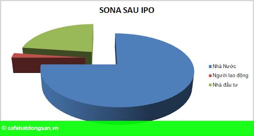 Hình 1: Ngày 29/5, SONA sẽ IPO 2,2 triệu cổ phần