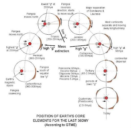 Pergeseran gravitasi, gravitasi bumi
