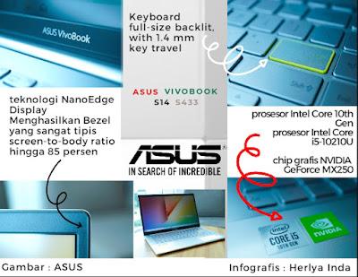 Performa ASUS Vivobook S14 S433 infografis