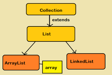 10 difference between an ArrayList and Array in Java [List vs Array]