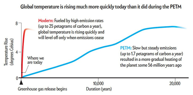 Graph showing 20,000 years of years of temperature rise during the Paleocene-Eocene Thermal Maximum (PETM) event, compared with the current temperature rise caused by anthropogenic global warming. Graphic: Robert Scribbler