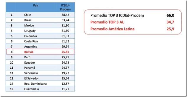 Emprendimientos en Bolivia