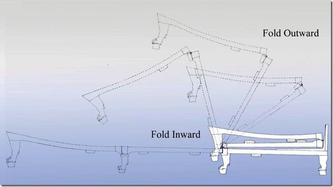 sistema-articulado-de-dobragem