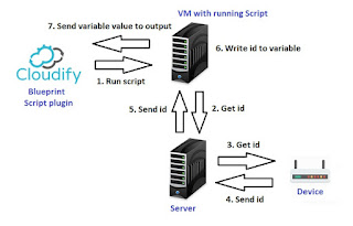 Bash script variable to blueprint output google groups information from other system i can do that only with bash script and pass it to blueprint output to use it later in other script via cloudify api malvernweather Choice Image