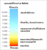 แผนภาพเปรียบเทียบอุณหภูมิสีกับแหล่งกำเนิดอื่น ๆ
