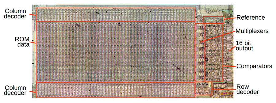 Microcode ROM from the Intel 8087 FPU with main components labeled.