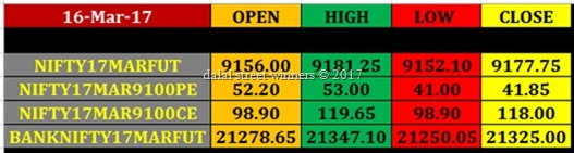 Today's stock Market closing rates 16 march 2017
