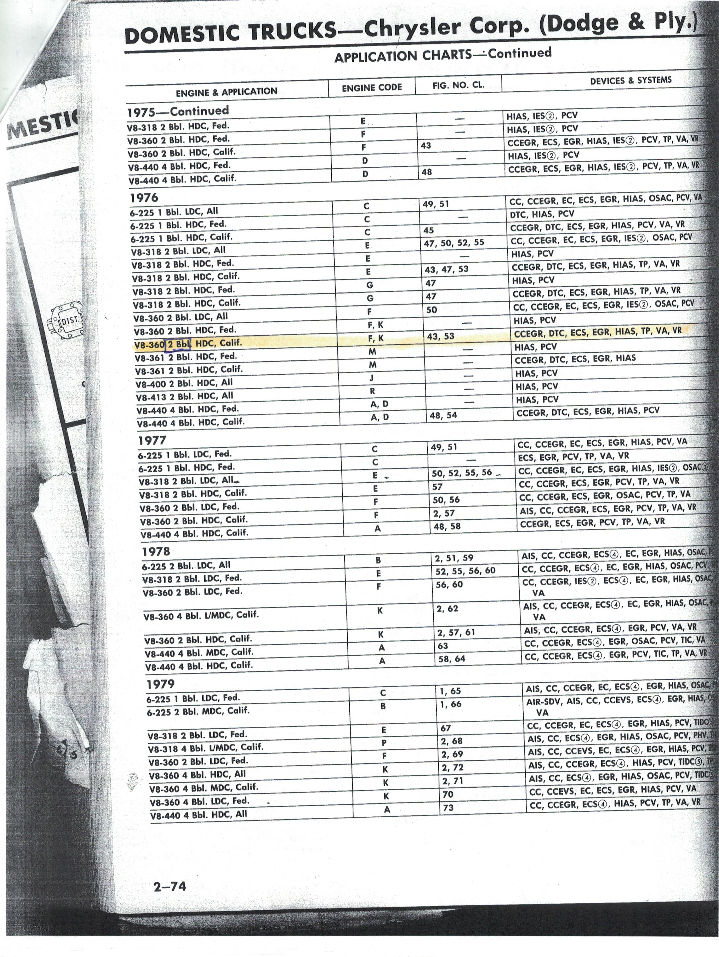 Stock Carburetor 1976 Chrysler/Dodge 360