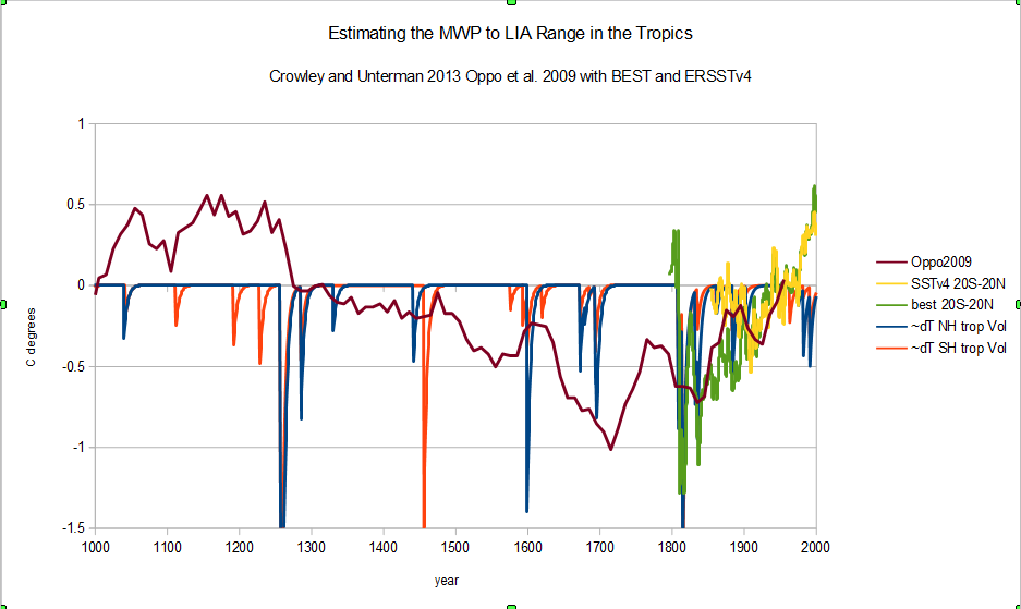 The Intermittent Little Ice Age | Climate Etc