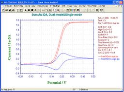 IDA Electrode 10um Curva CV - Modo Dual