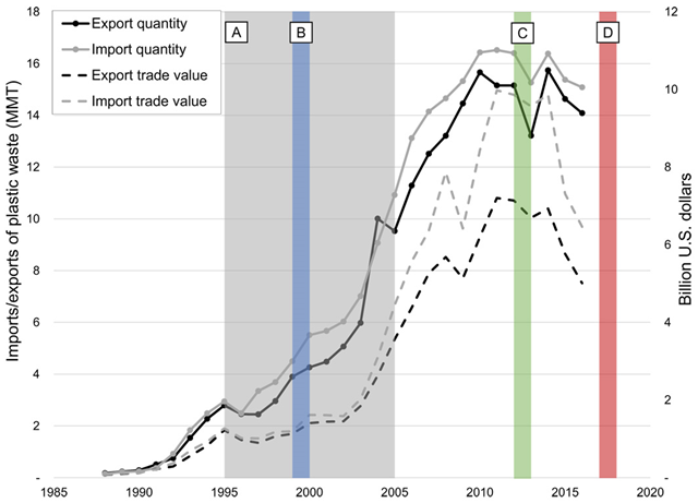 Trade of plastic waste in mass and trade value (UN Comtrade data), 1995-2016. (A) Advances in Municipal Recovery Facility (MRF) technology resulting in expansion of commingled recycling, especially single-stream recycling in the United States (1995–2005) (see the Supplementary Materials). (B) Surge in globalization, supported by the World Trade Organization and the International Monetary Fund (29–31). (C) Implementation of temporary Chinese import restrictions (Green Fence) (2013). (D) Implementation of the new Chinese policy banning the import of nonindustrial plastic waste (2017). Graphic: Brooks, et al., 2018 / Scientific Advances