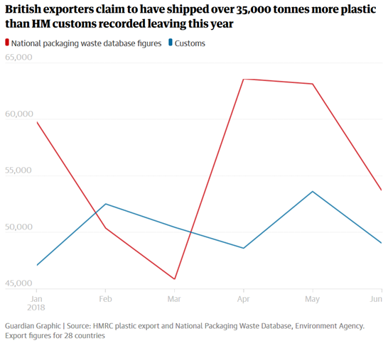 UK plastic exports, 2018. British exporters claim to have shipped over 35,000 tonnes more plastic than HM customs recorded leaving in 2018. Data: HMRC plastic export and National Packaging Waste Database, Environment Agency. Graphic: The Guardian