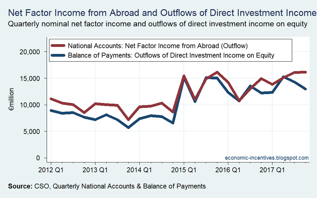 [Net+Factor+Income+Outflows%5B2%5D]