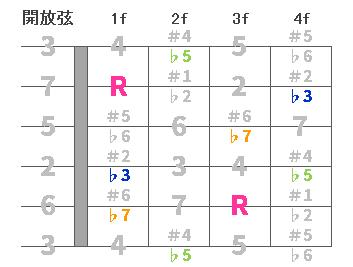 chord4-Cm7-5-00.png