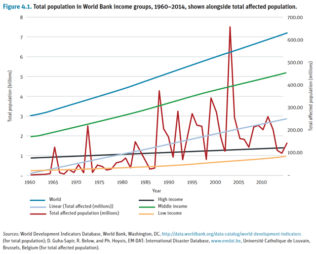 Total population in World Bank income groups, 1960–2014, shown alongside total population affected by natural disasters. Graphic: World Bank