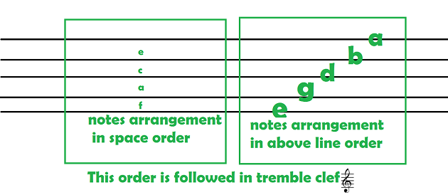 letters-arrangement-order-in-pian-music-sheet-lines-gaps