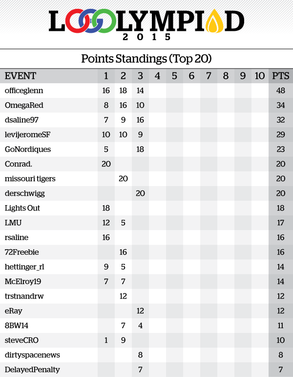 Event3Results_PointsStandings.png