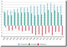 Versamenti UE dell'Italia dal 2000 al 2017