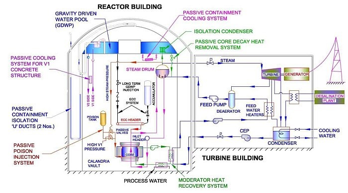 Advanced Heavy Water Reactor - AHWR - Block Diagram - India