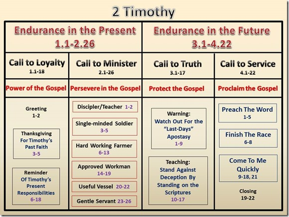 2 Timothy Color Chart