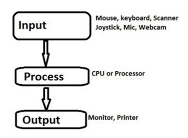 कंप्यूटर क्या हैं ? (What is Computer)
