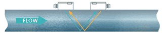 Flowma WUF 300 J Portable Ultrasonic Flowmeter