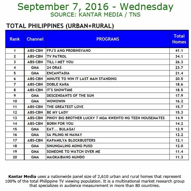 Kantar Media National TV Ratings - Sept. 7, 2016