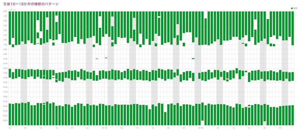 生後16~18か月の睡眠パターン