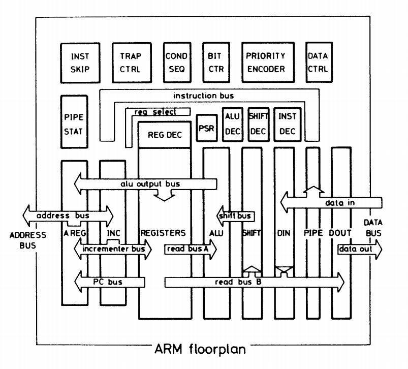 Reverse engineering the ARM1 processor's microinstructions