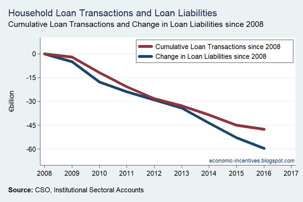 [Household-Sector-Loan-Transactions-v]