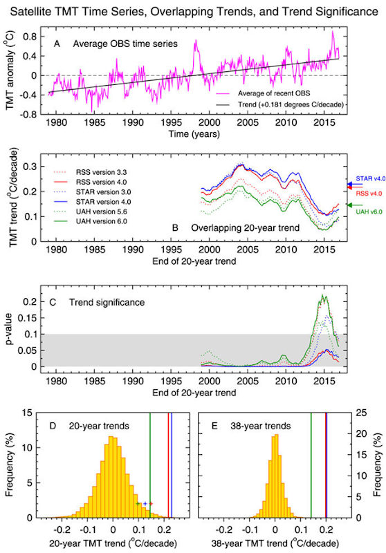"Evaluation of claimed ""leveling off"" of warming in satellite temperature data. Results are for monthly-mean anomalies in the temperature of the mid- to upper troposphere (TMT), corrected for stratospheric cooling8 and spatially averaged over 82.5°N–82.5°S. The average of the latest satellite dataset versions (RSS v4.0, STAR v4.0, and UAH v6.0) has a warming trend of 0.181 °C/decade over the 456-month period from January 1979 to December 2016 (panel A). Graphic: Santer, et al., 2017 / Nature Scientific Reports"